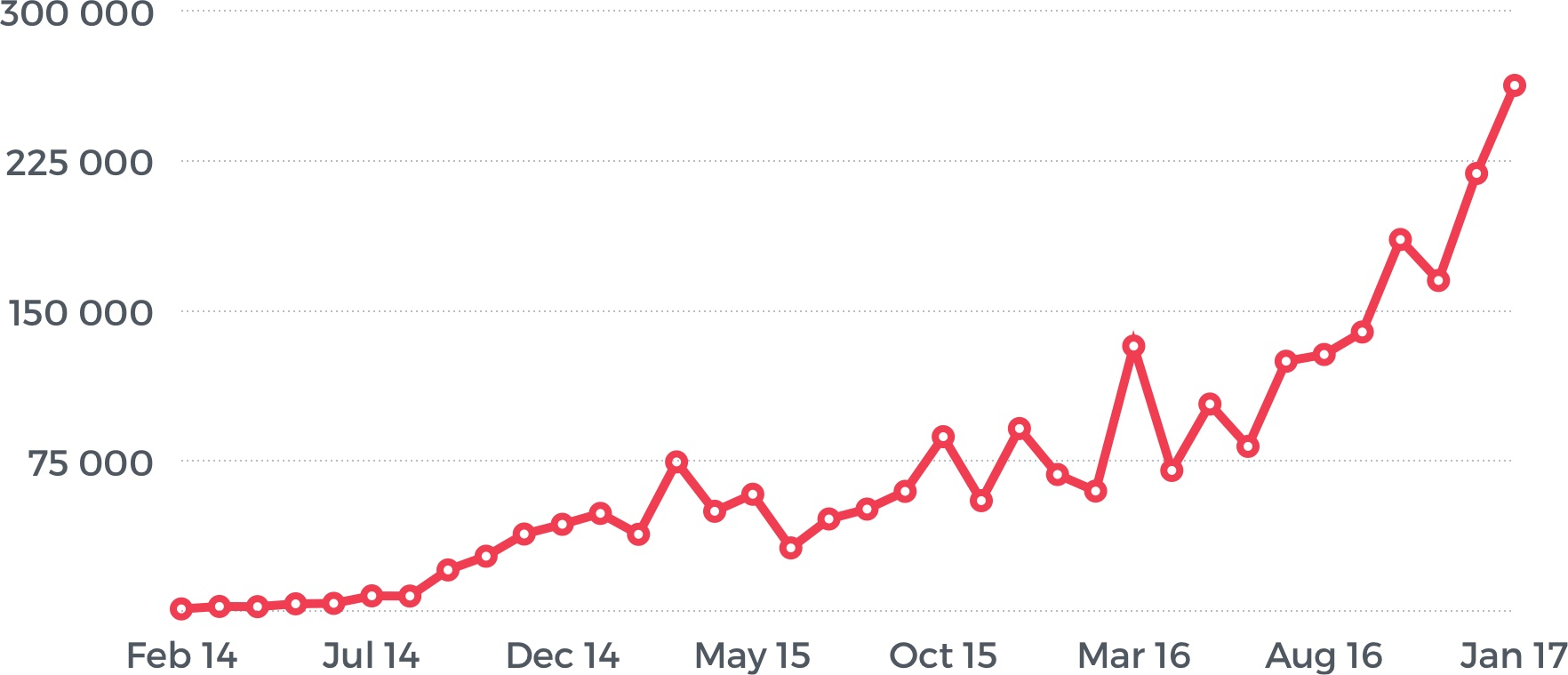 Total traffic to the website